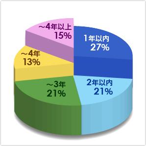 中小企業診断士合格までの年数