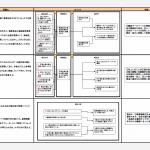 2次試験対策のロジックマップ