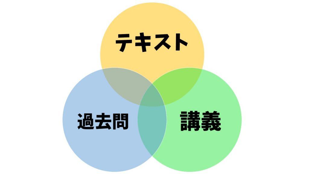 クレアール教材の強み3つのリンク
