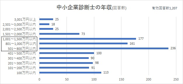 中小企業診断士の年収。ボリュームゾーンは501万~1,500万円。