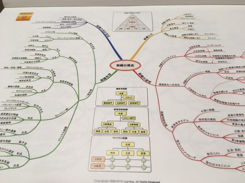 通勤講座の学習マップ